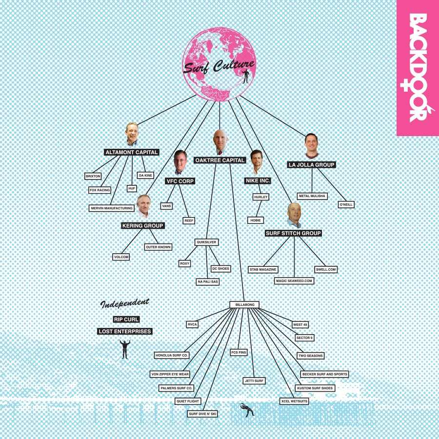 backdoor diagram of entire corporate surf industry brands owners ...